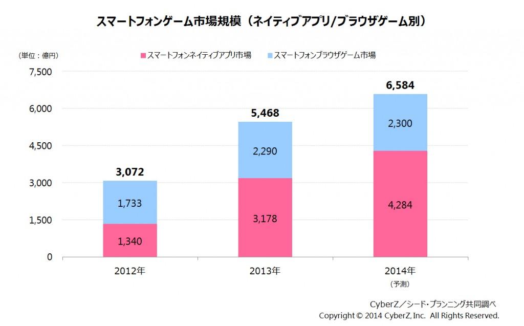 スマートフォンゲーム市場規模-1024x637