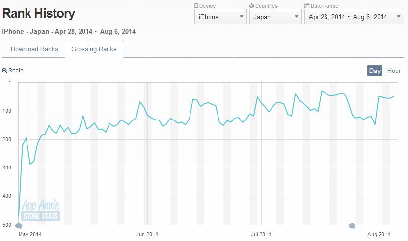 ドラゴンジェネシス 聖戦の絆 【リアルタイムギルドバトル】 iOS Store Rank History App Annie